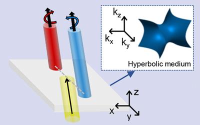 Vertical Hyperbolic Metamaterials Enhance Optical Spin Hall Effect